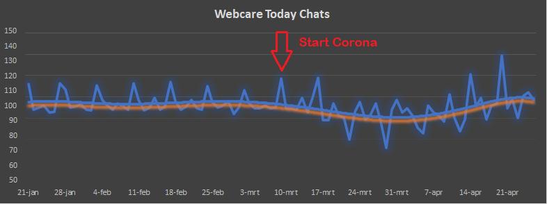 Corona Livechat Webcare Makelaars Makelaarsbranche